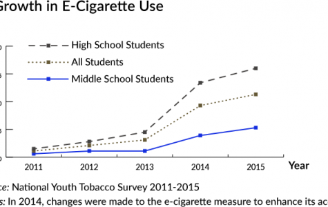 E-cigarette use has increased dramatically in recent years.