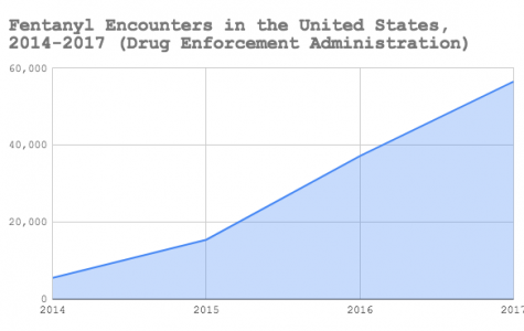 Fentanyl encounters in the United States have increased over time.